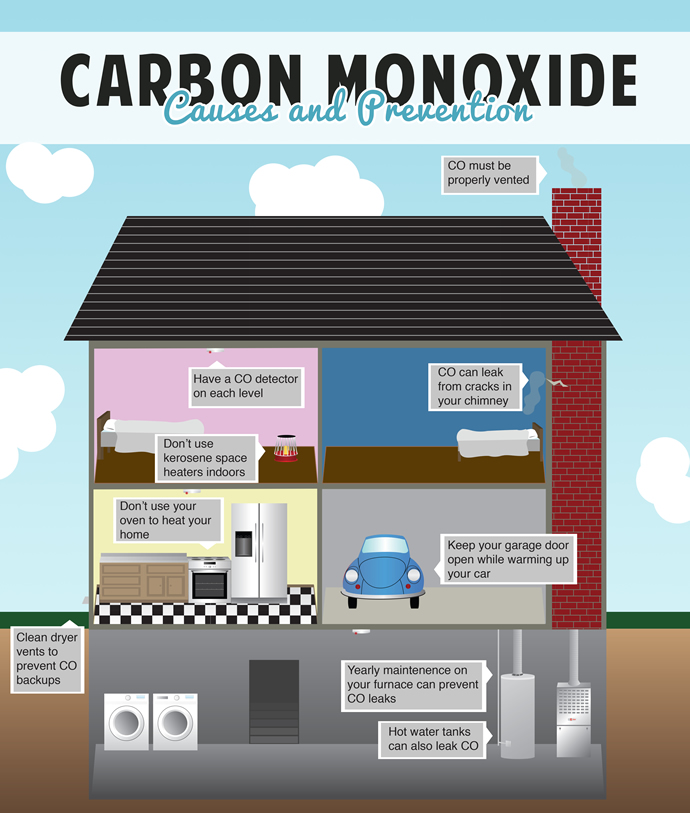 an analysis of the dangers of carbon monoxide and methods of prevention of carbon monoxide poisoning Carbon monoxide poisoning occurs after enough inhalation of carbon monoxide (co) carbon monoxide is a toxic gas, but, being colorless, odorless, tasteless, and non-irritating, it is very difficult for people to detect.